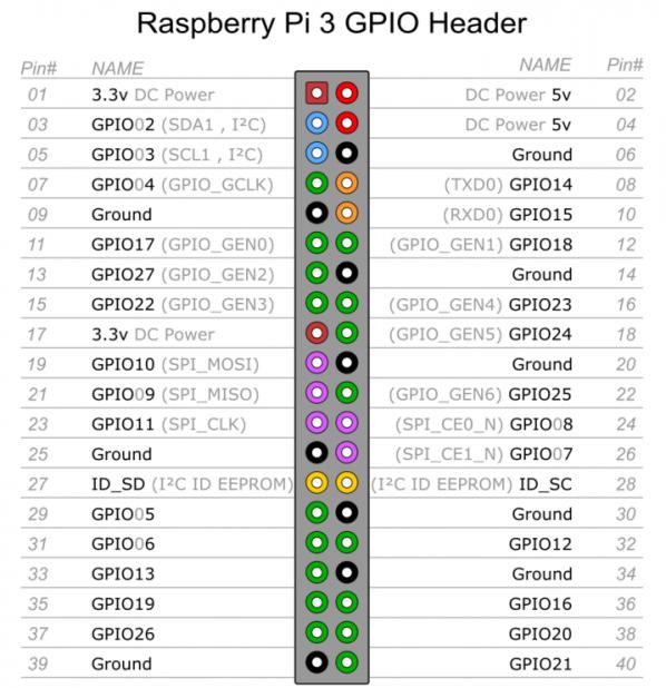 基于树莓派的实时温度湿度监测平台